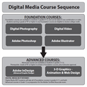 Digital Media Pathway Available for the Class of 2017!